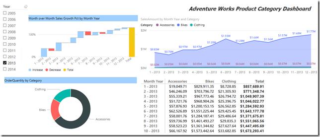 Dashboard report built with Power BI Desktop