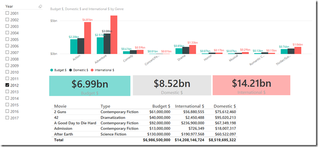 Power BI Dashboard with formatting