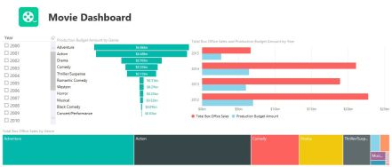 Movie dashboard made with Power BI Desktop app