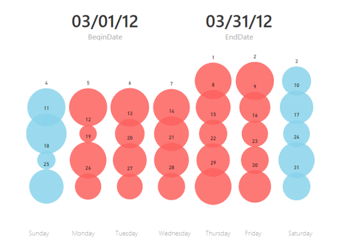 Power BI Tip: Use a Scatter Chart to Create a Calendar Report