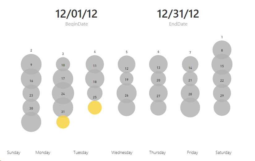 Power BI Tip: Use a Scatter Chart to Create a Calendar Report