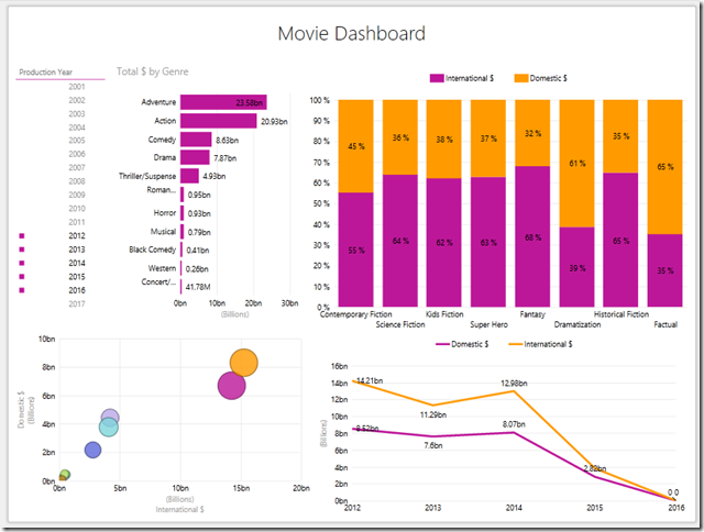 Power View dashboard in Excel ready for Power BI goodness