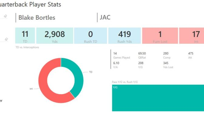 #PowerBI Fantasy Football Player Stats Dashboards for Download