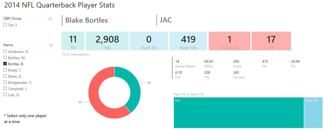 PowerBI Fantasy Football Player Stats Dashboards for Download