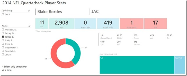 Power BI dashboard with Power BI Desktop