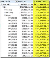 YTD DAX calculation results