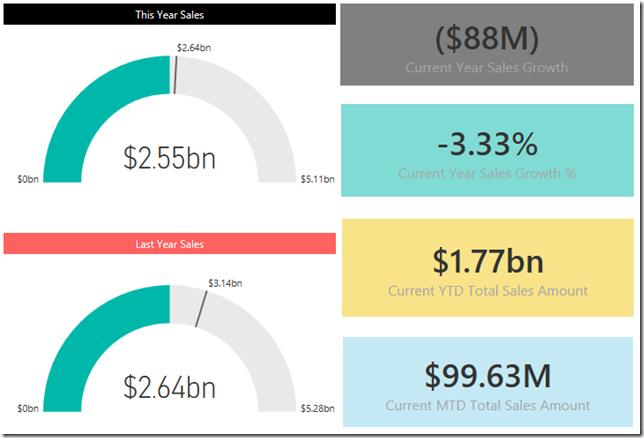 Power BI gauges & cards