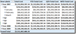 YTD QTD MTD DAX calculation
