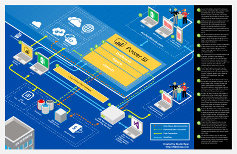 Power BI architecture v2