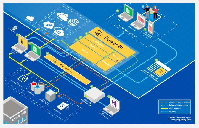 Power BI architecture diagram