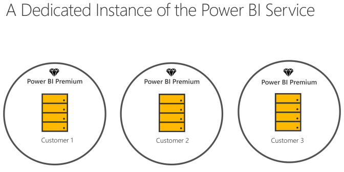 Deploying to Power BI Premium