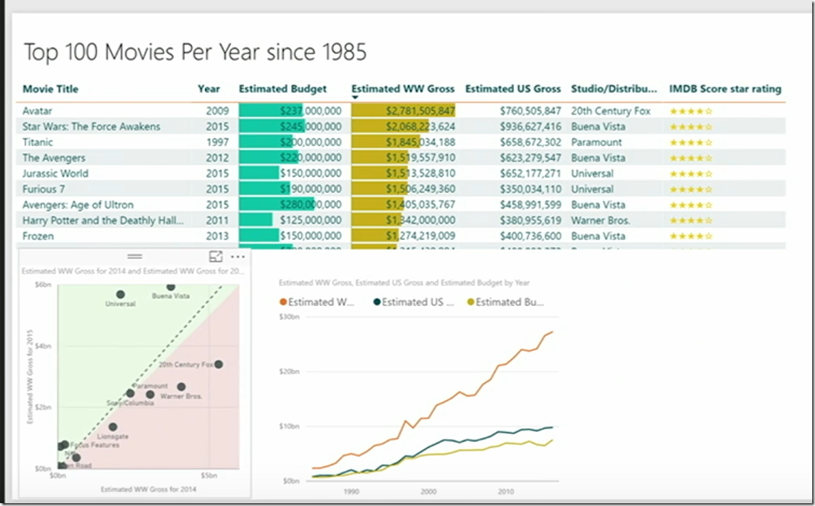 Data Insights in Power BI