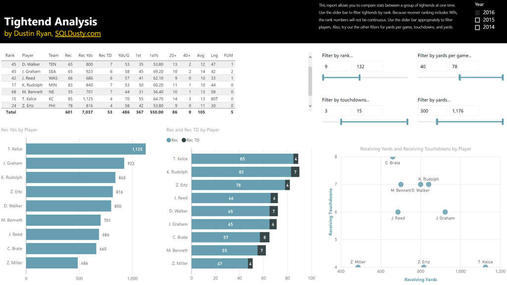 Power BI NFL Football Stats Comparisons and Analysis Report